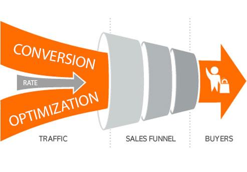 conversion rate, web development